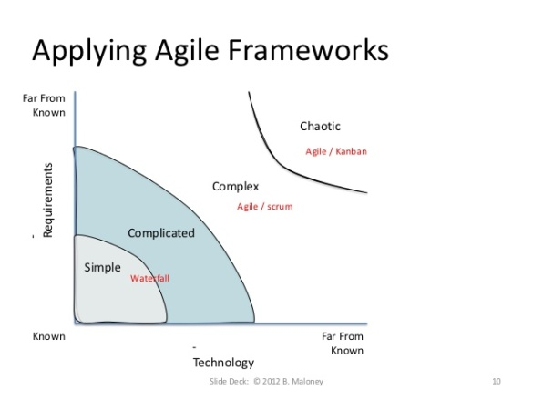 Applying Agile Framworks